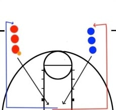 Layup Drills For Beginners